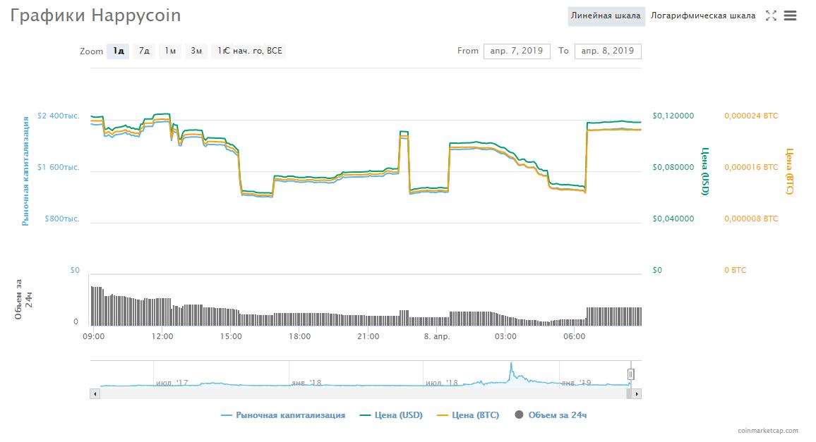 Chart_Happycoin_HPC