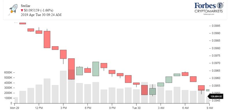 Chart_Stellar_XLM