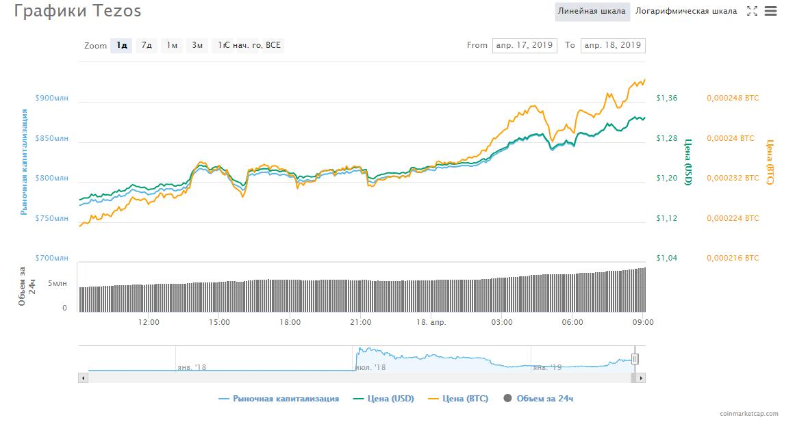 Chart_Tezos