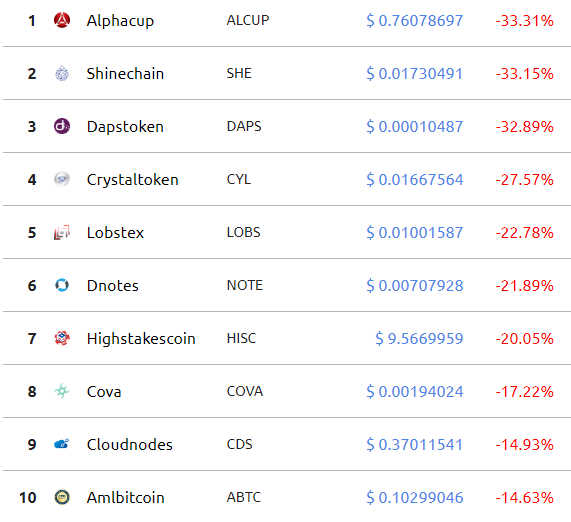 dump crypto