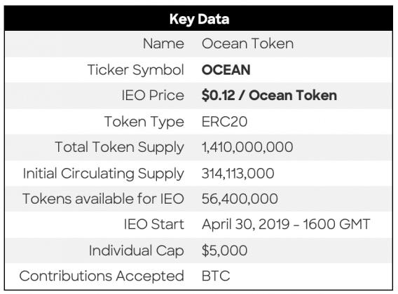 После неудачного ICO Ocean Protocol проводит IEO на Bittrex