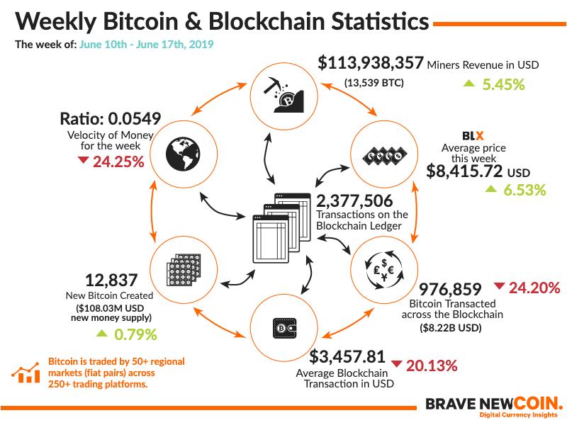 itcoin-Blockchain-Statistics