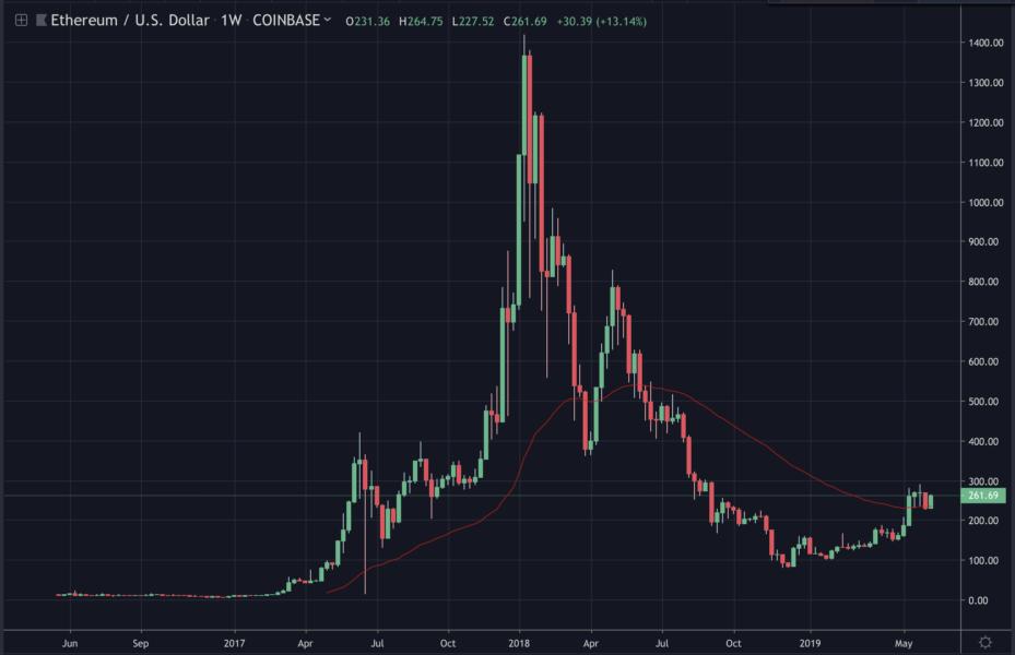 ethereum-price-june