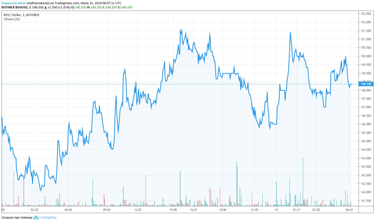 BSV Chart