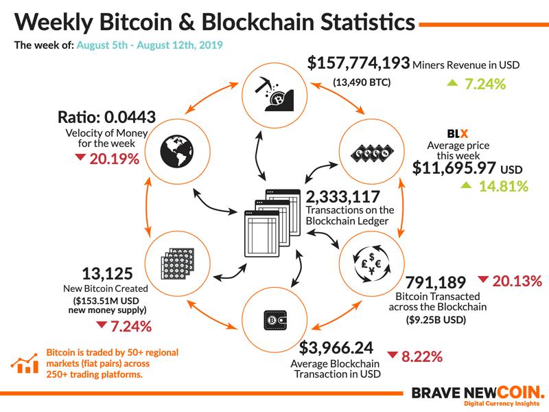 Weekly-Bitcoin-Blockchain-Statistics-