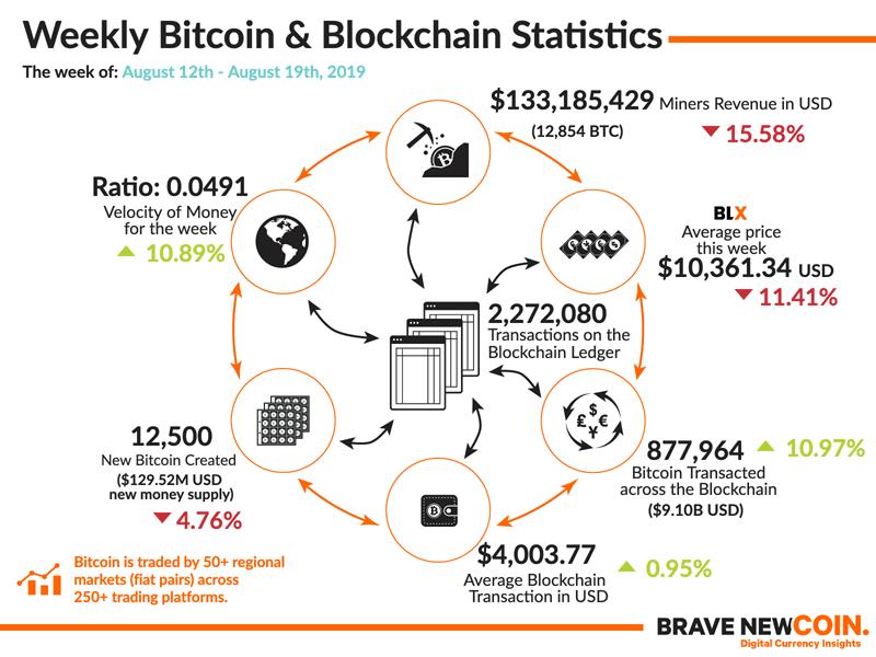 Bitcoin-Blockchain-Statistics