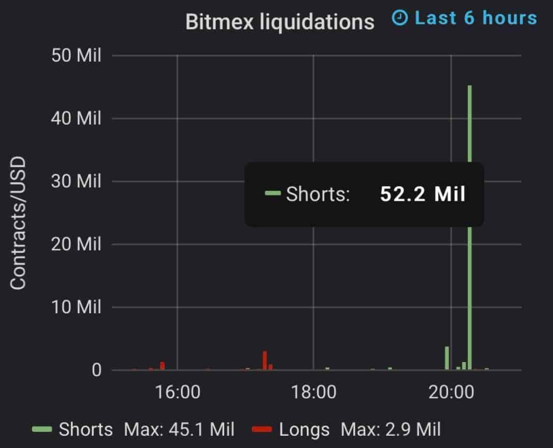 BitMEX-Shorts