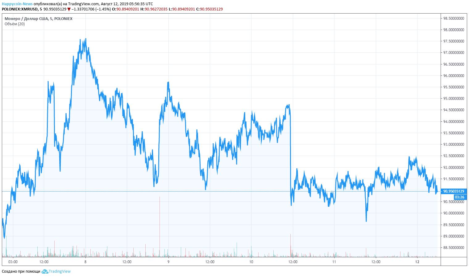 XMR Chart