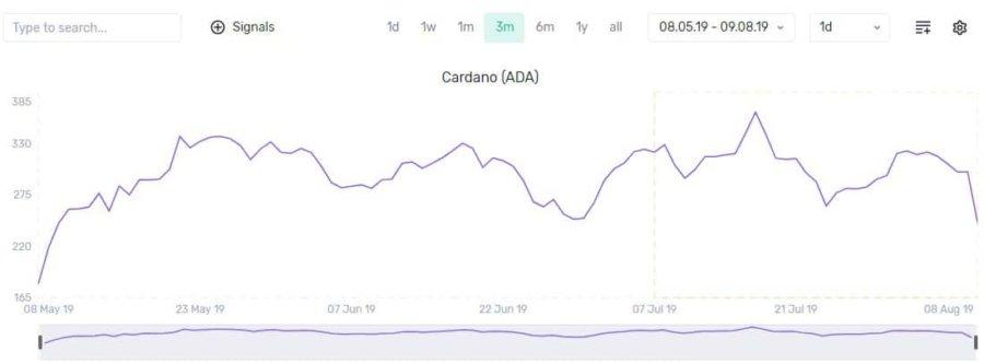 cardano-santiment