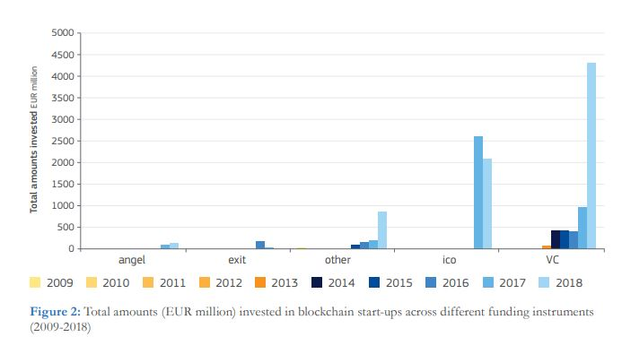 blockchaininvestments