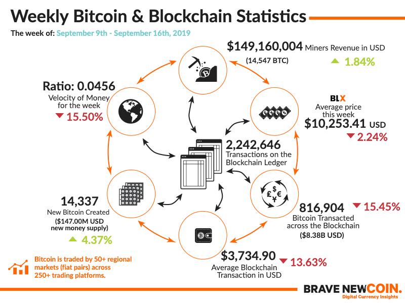 Bitcoin-Blockchain-Statistics-