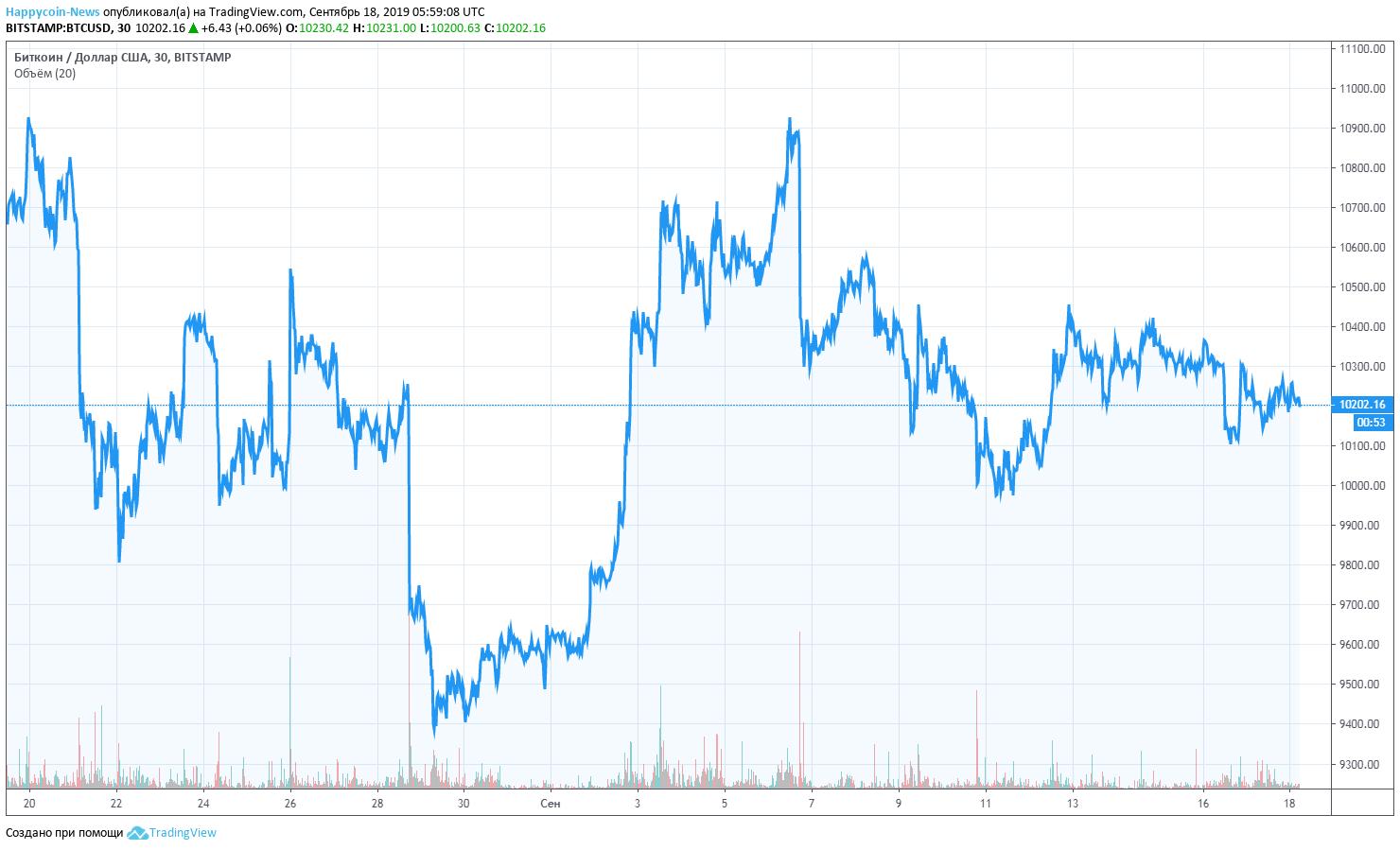 BTC Chart