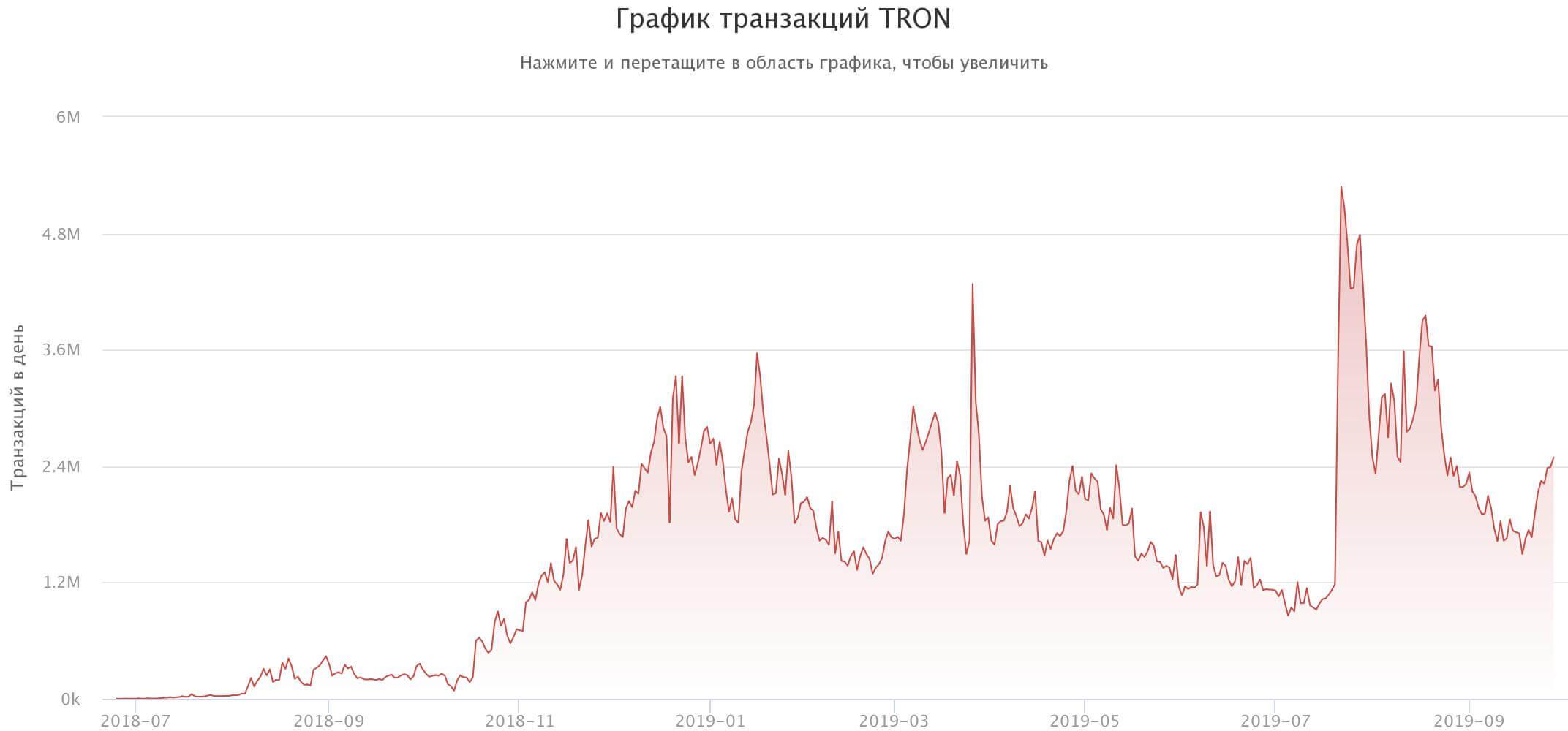 График транзакций TRON