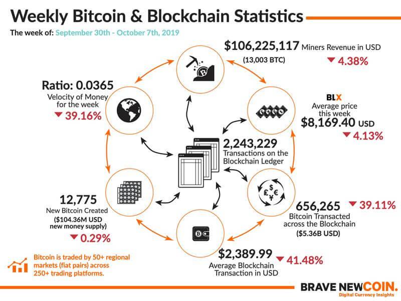 Weekly-Bitcoin-Blockchain-Statistics