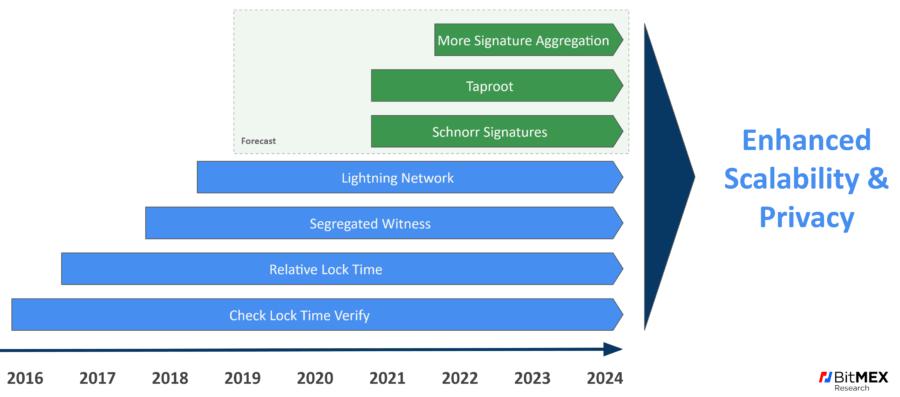 Основные обновления BTC состоятся в 2020 году