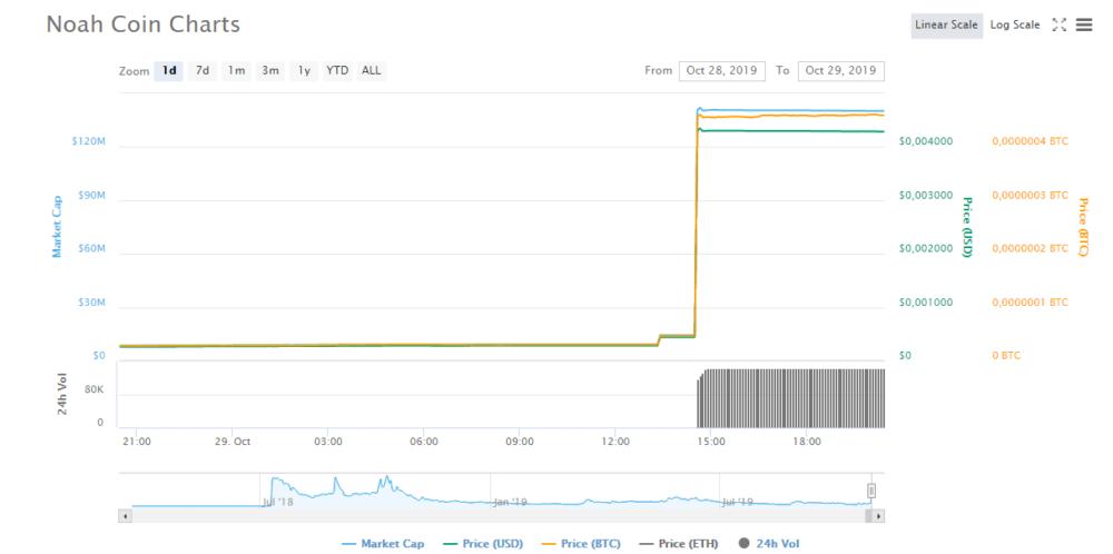 Noah Coin (NOAH) chart