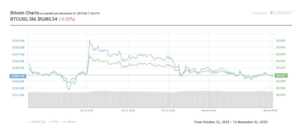 bitcoin-5m