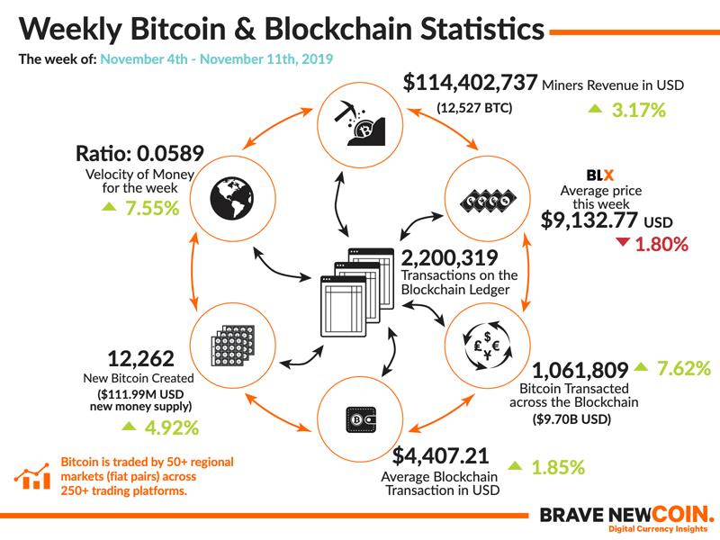Bitcoin-Blockchain-Statistics-11th-November-2019