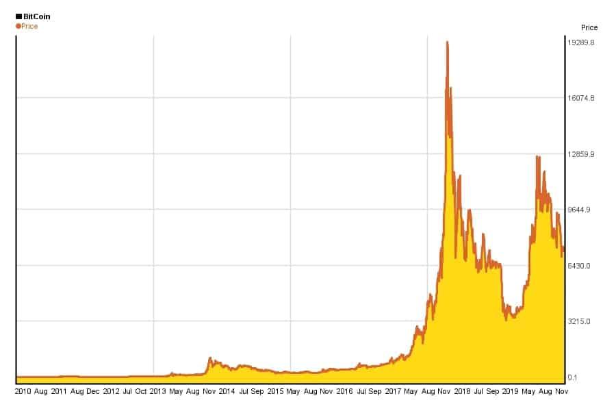 bitcoin-historical-chart-
