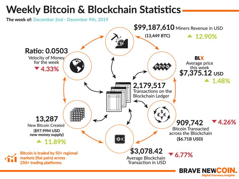 Weekly-Bitcoin-Blockchain-Statistics-9th-December