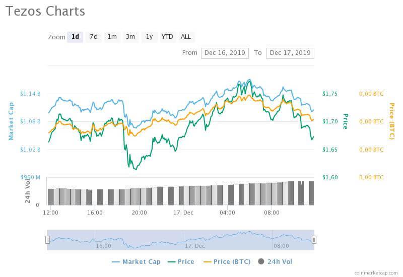 tezos-charts