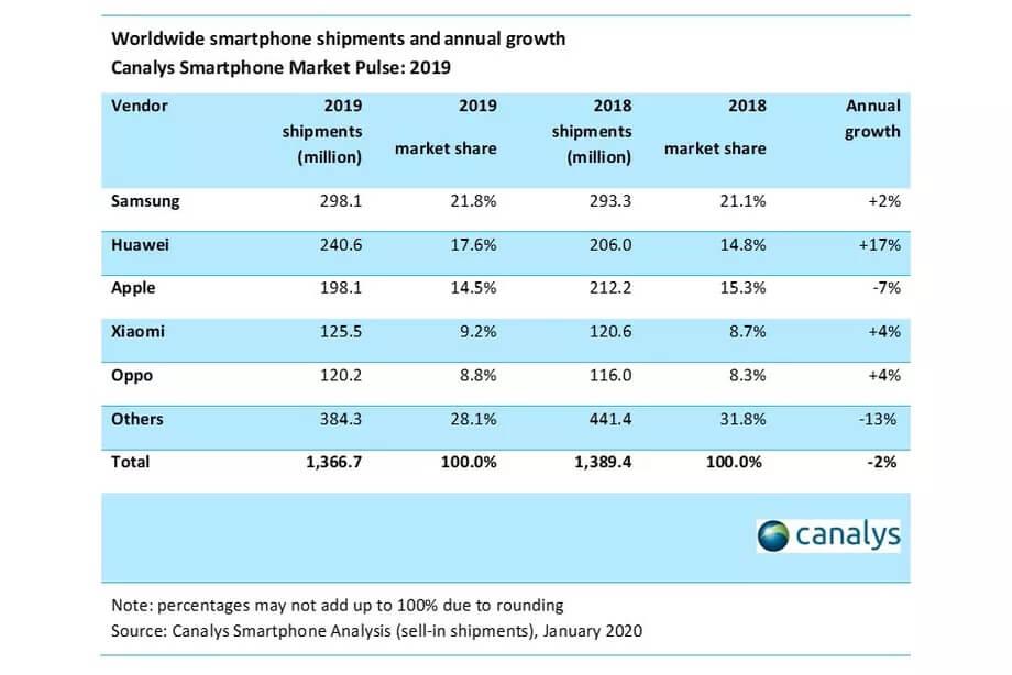 canalys_smartphone_sales
