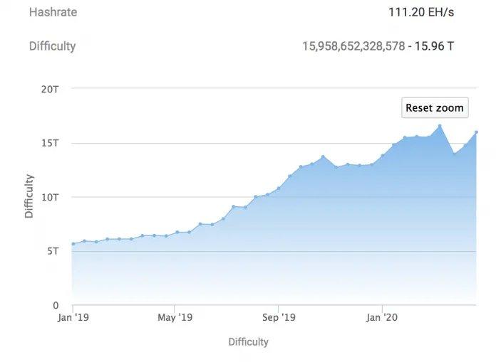 Bitcoin-mining-difficulty