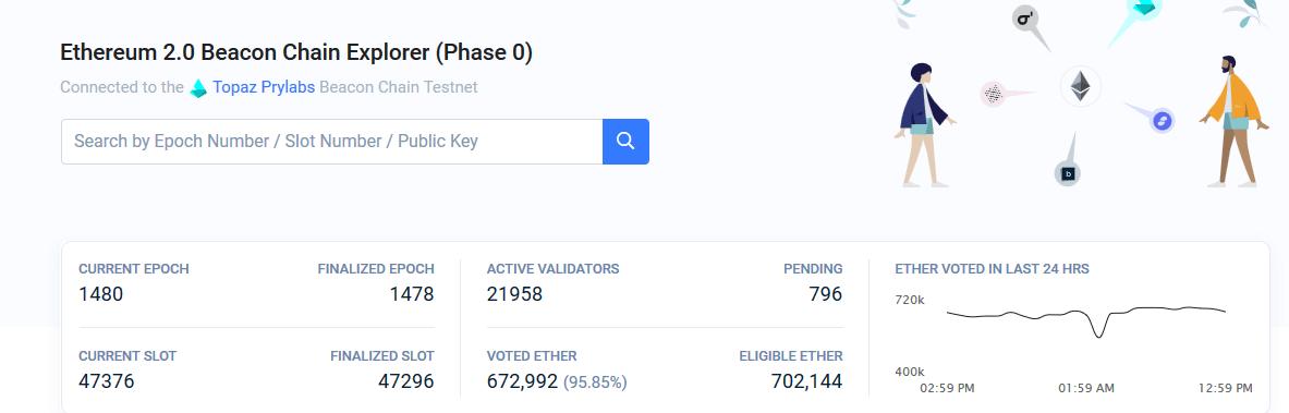 Калькулятор вознаграждения за стейкинг Ethereum 2.0 после перехода на Proof-of-Stake