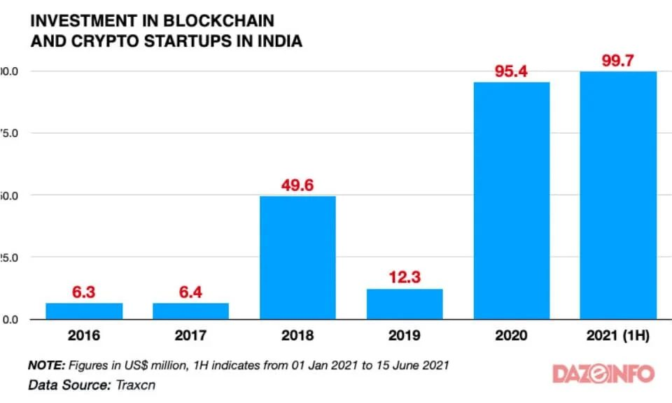 Blockchain-And-Crypto-Startups-In-India-