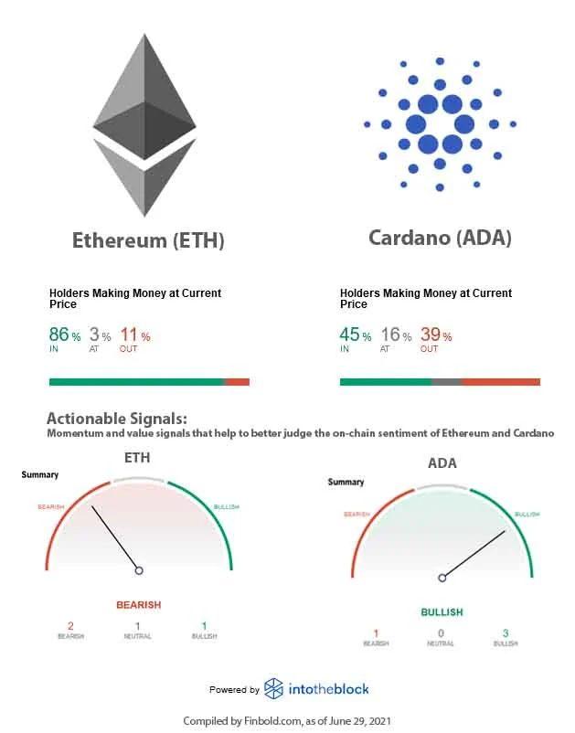 Cardano-VS-Ethereum