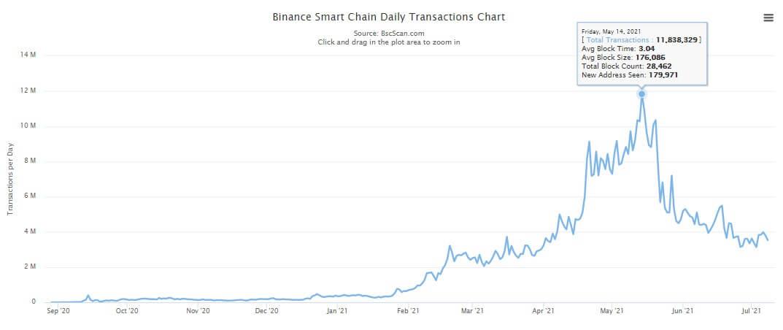 Binance-Smart-Chain-daily-txns-July-9th