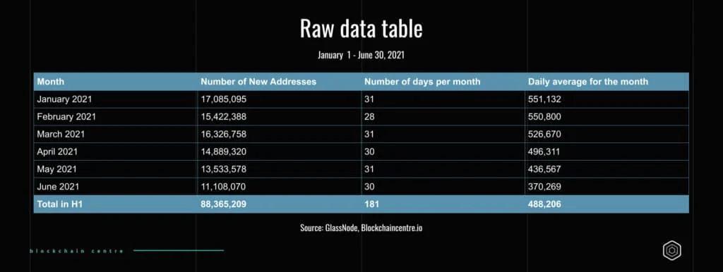 В первом полугодии сеть биткоина ежедневно генерировала 500000 новых адресов