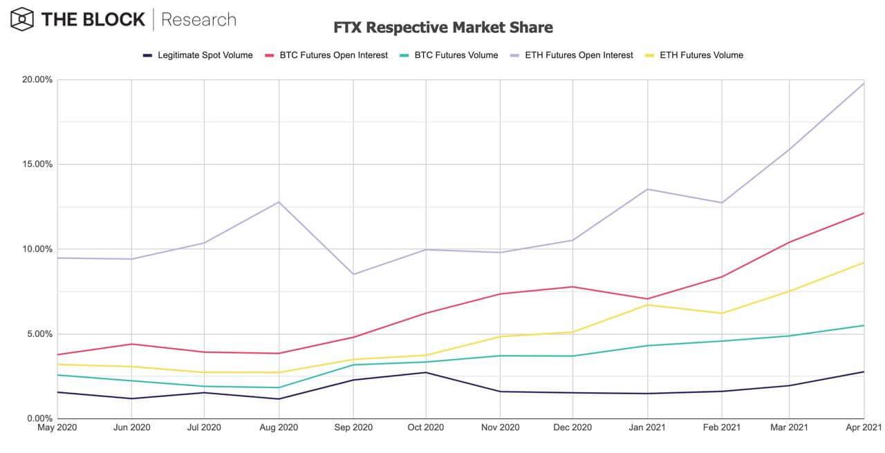 FTX_respective_marketshare