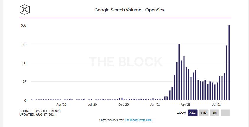 Число запросов в Google по NFT-платформе OpenSea установило рекорд