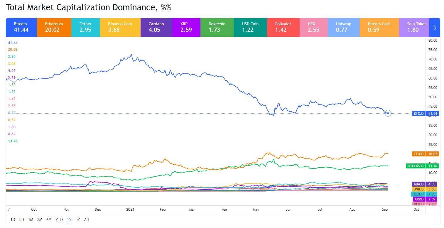 Альткоины отвоёвывают место на рынке, биткоин не теряет позиций