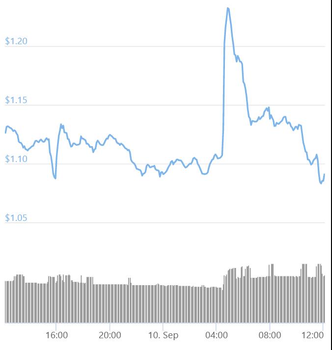 "По ошибке XRP на Coinbase Pro стал видимым, но не ""торговым"""